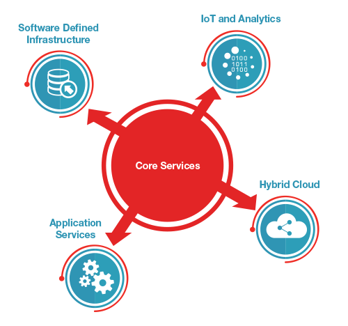 Extensible IT Core Services Diagram