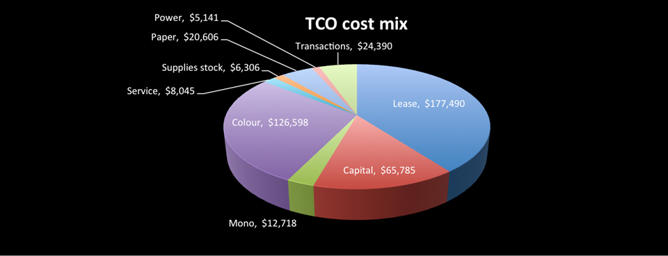 Request a TCO Estimate