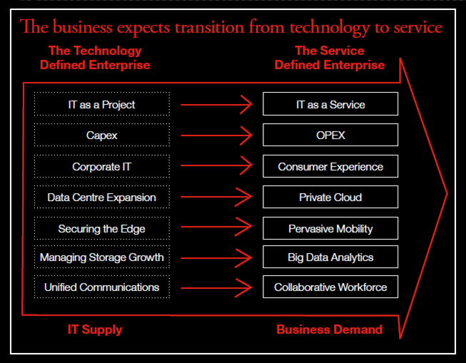 Service Defined Enterprise